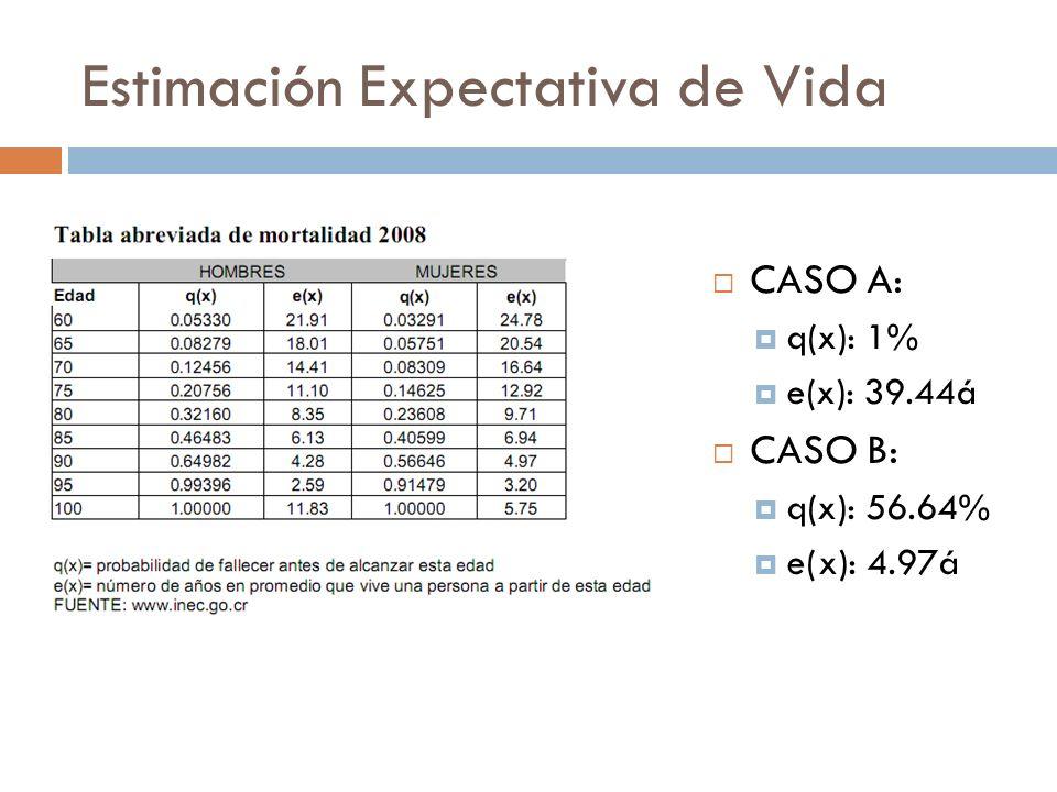 Estimación Expectativa de Vida CASO A: q(x): 1% e(x): 39.44á CASO B: q(x): 56.64% e(x): 4.97á