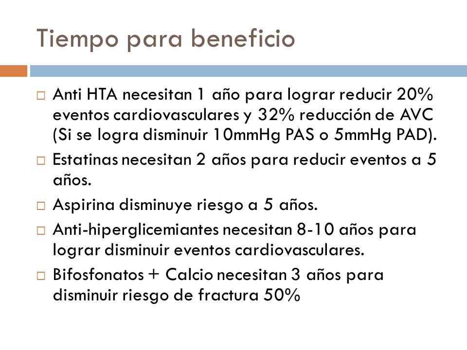 Tiempo para beneficio Anti HTA necesitan 1 año para lograr reducir 20% eventos cardiovasculares y 32% reducción de AVC (Si se logra disminuir 10mmHg P