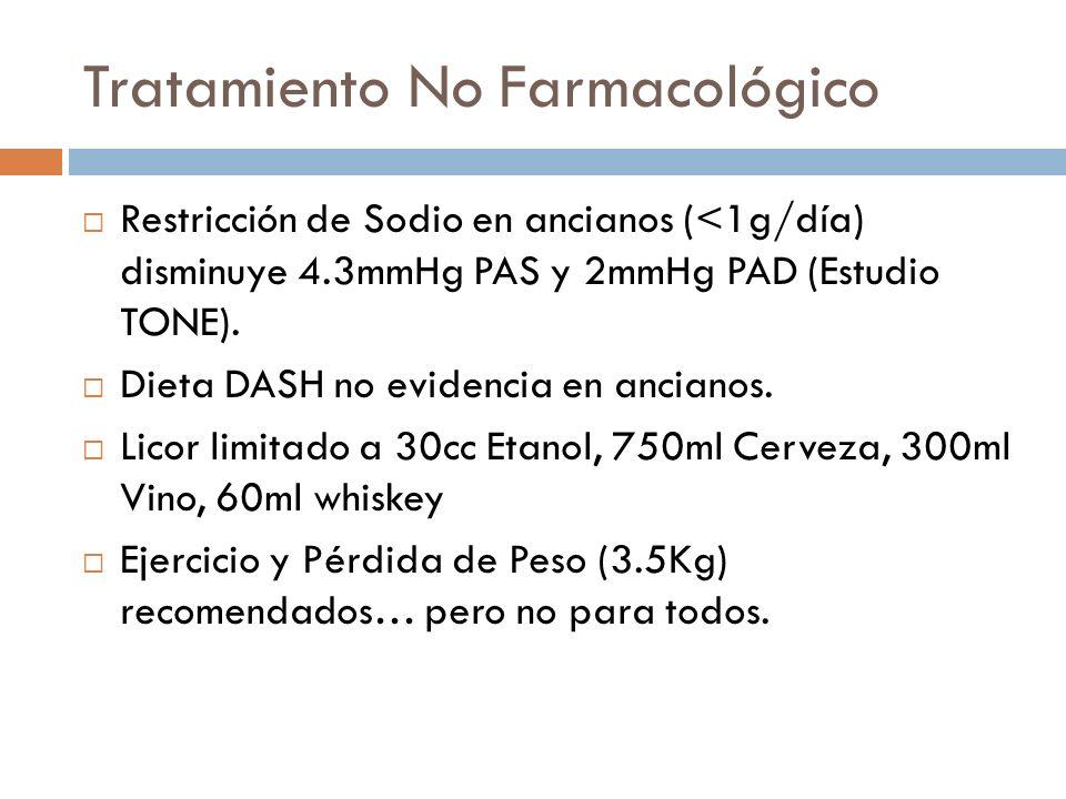 Tratamiento No Farmacológico Restricción de Sodio en ancianos (<1g/día) disminuye 4.3mmHg PAS y 2mmHg PAD (Estudio TONE). Dieta DASH no evidencia en a