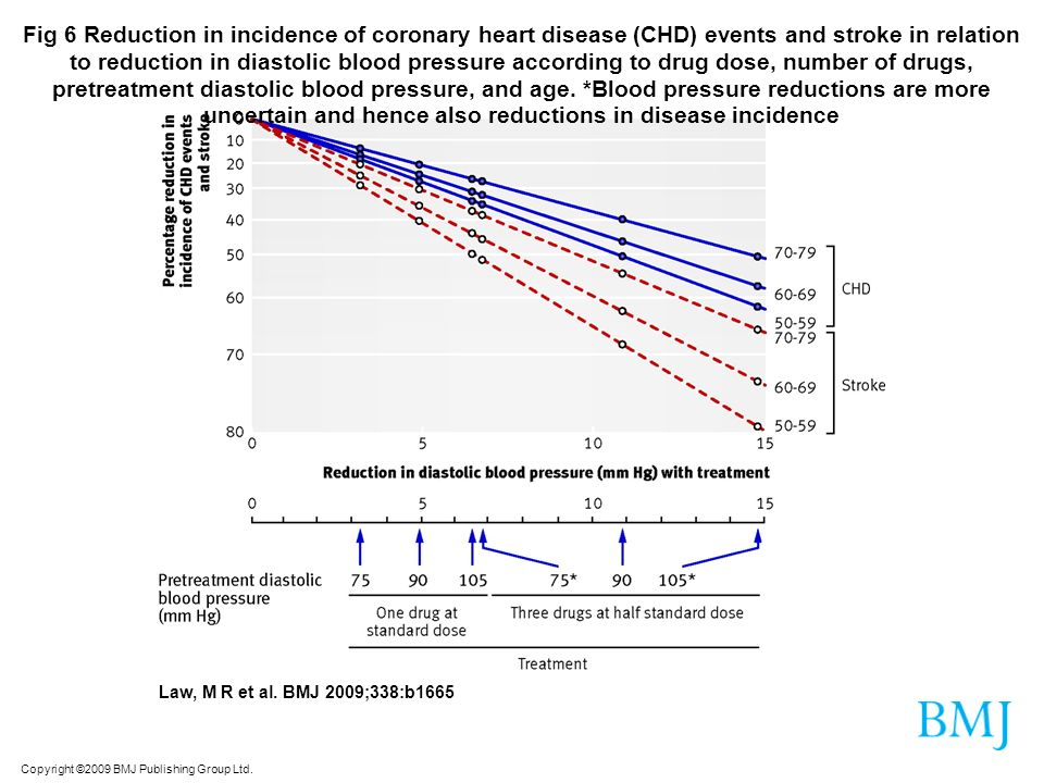 Copyright ©2009 BMJ Publishing Group Ltd. Law, M R et al. BMJ 2009;338:b1665 Fig 6 Reduction in incidence of coronary heart disease (CHD) events and s