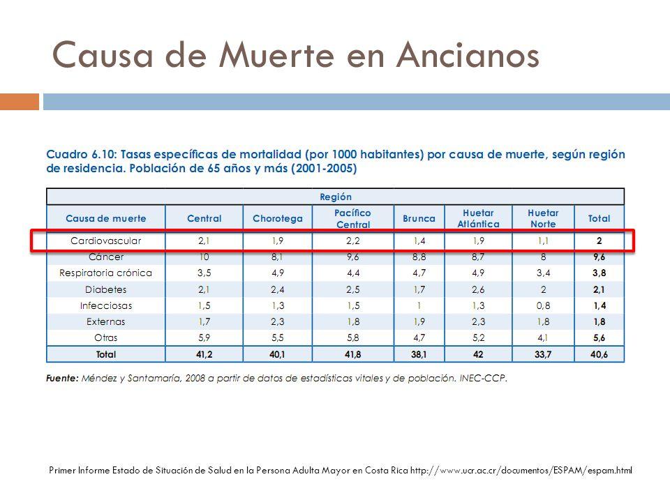 Causa de Muerte en Ancianos Primer Informe Estado de Situación de Salud en la Persona Adulta Mayor en Costa Rica http://www.ucr.ac.cr/documentos/ESPAM