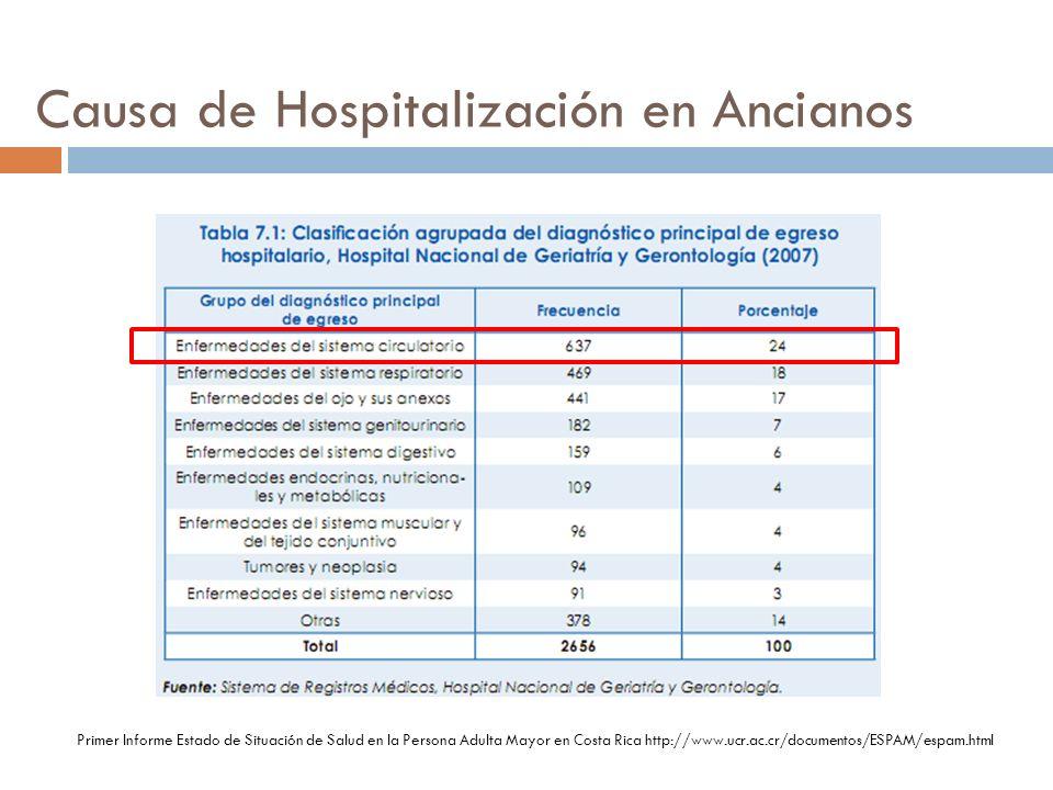 Causa de Hospitalización en Ancianos Primer Informe Estado de Situación de Salud en la Persona Adulta Mayor en Costa Rica http://www.ucr.ac.cr/documen