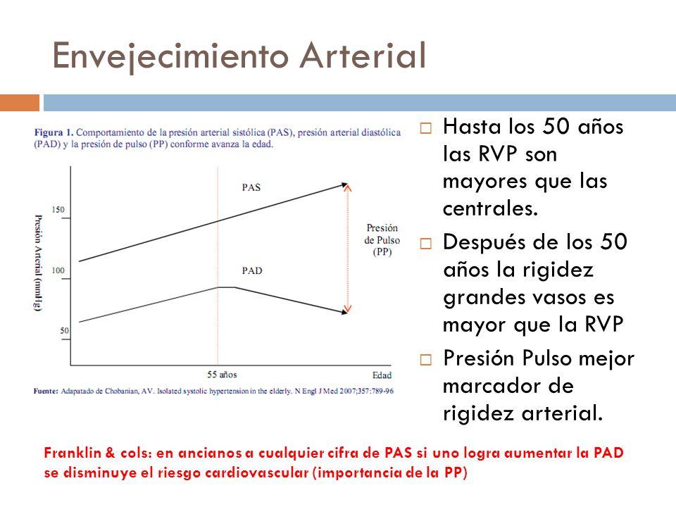 Envejecimiento Arterial Hasta los 50 años las RVP son mayores que las centrales. Después de los 50 años la rigidez grandes vasos es mayor que la RVP P