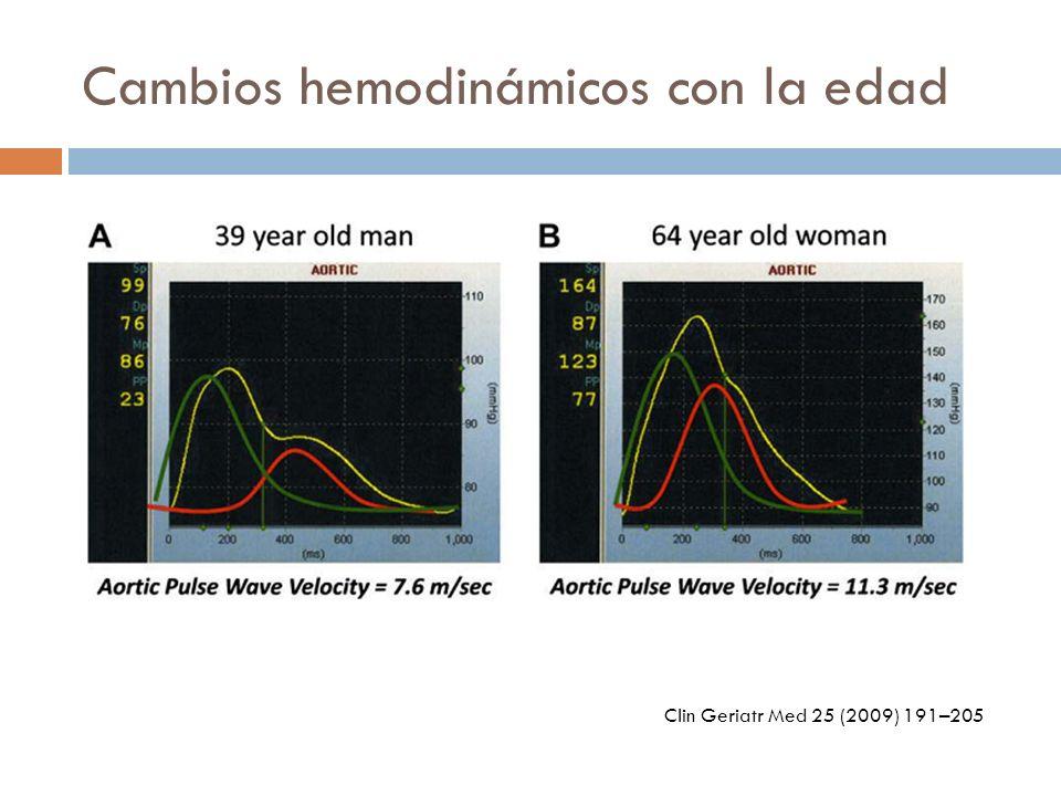 Cambios hemodinámicos con la edad Clin Geriatr Med 25 (2009) 191–205