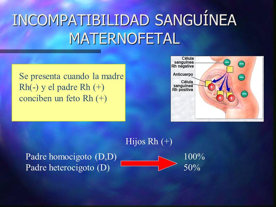 INCOMPATIBILIDAD SANGUÍNEA MATERNOFETAL Se presenta cuando la madre Rh(-) y el padre Rh (+) conciben un feto Rh (+) Padre homocigoto (D,D) 100% Padre