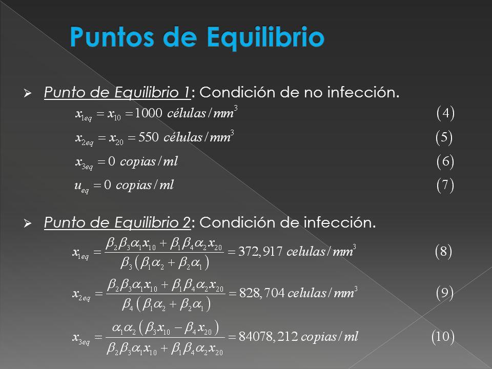 Punto de Equilibrio 3: Condición de infección con presencia de tratamiento.