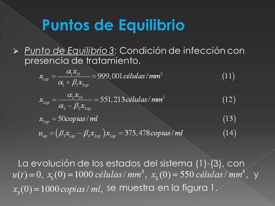 Punto de Equilibrio 3: Condición de infección con presencia de tratamiento. La evolución de los estados del sistema (1)-(3), con y se muestra en la fi