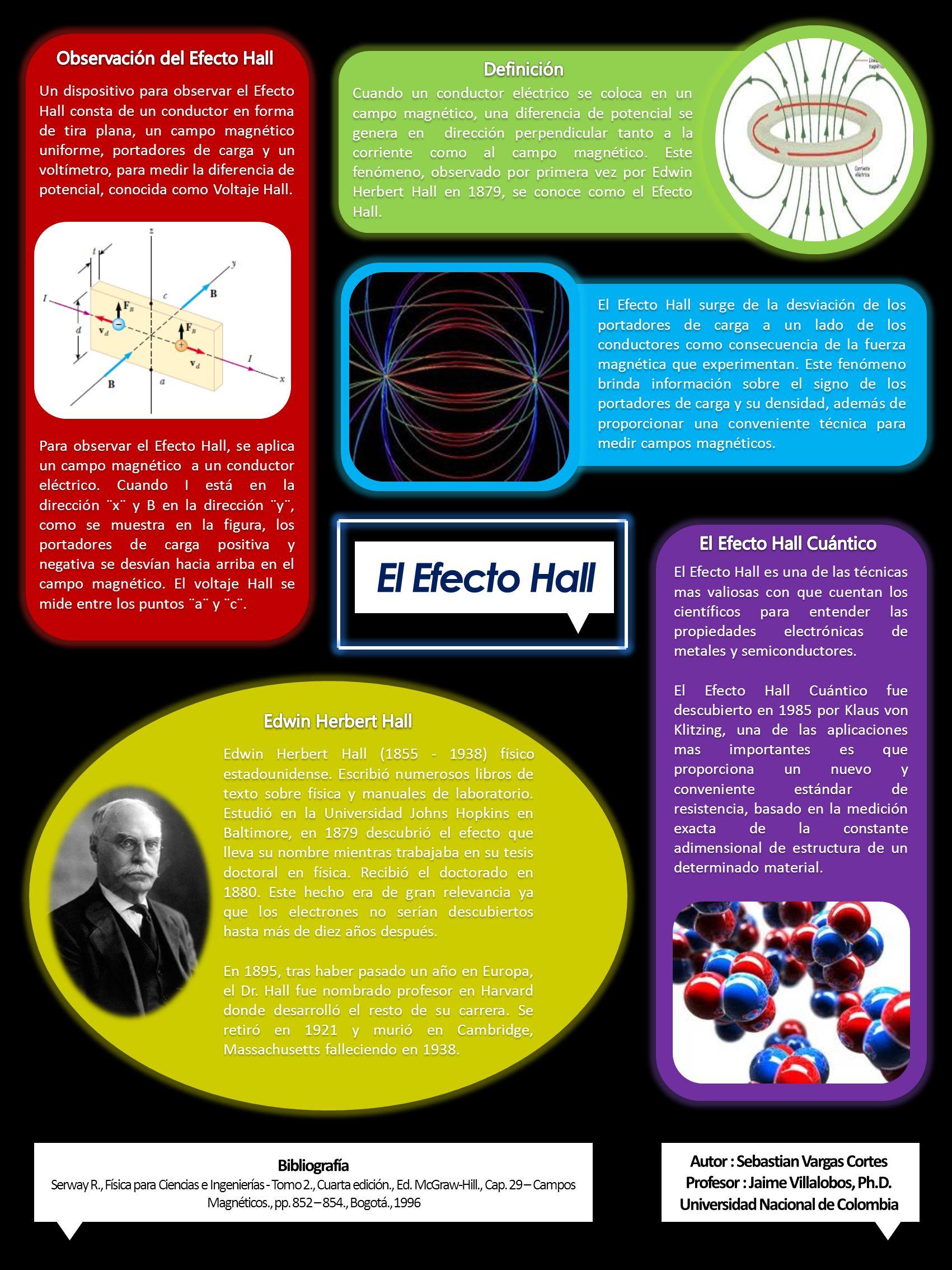 Cuando un conductor eléctrico se coloca en un campo magnético, una diferencia de potencial se genera en dirección perpendicular tanto a la corriente c