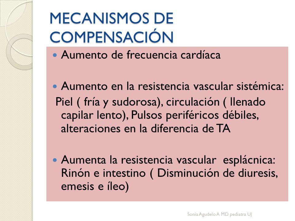 MECANISMOS DE COMPENSACIÓN Aumento de frecuencia cardíaca Aumento en la resistencia vascular sistémica: Piel ( fría y sudorosa), circulación ( llenado capilar lento), Pulsos periféricos débiles, alteraciones en la diferencia de TA Aumenta la resistencia vascular esplácnica: Rinón e intestino ( Disminución de diuresis, emesis e íleo) Sonia Agudelo A MD pediatra UJ
