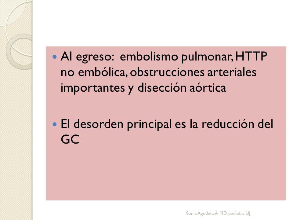Al egreso: embolismo pulmonar, HTTP no embólica, obstrucciones arteriales importantes y disección aórtica El desorden principal es la reducción del GC Sonia Agudelo A MD pediatra UJ