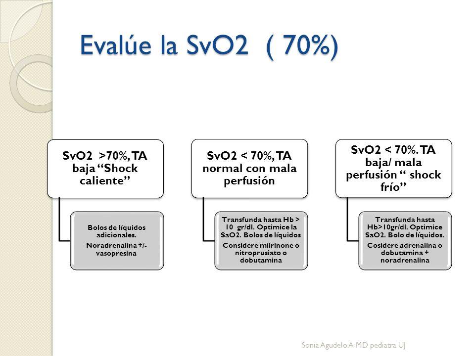 Evalúe la SvO2 ( 70%) SvO2 >70%, TA baja Shock caliente Bolos de líquidos adicionales.