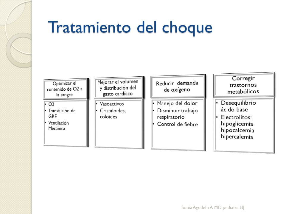 Tratamiento del choque Sonia Agudelo A MD pediatra UJ