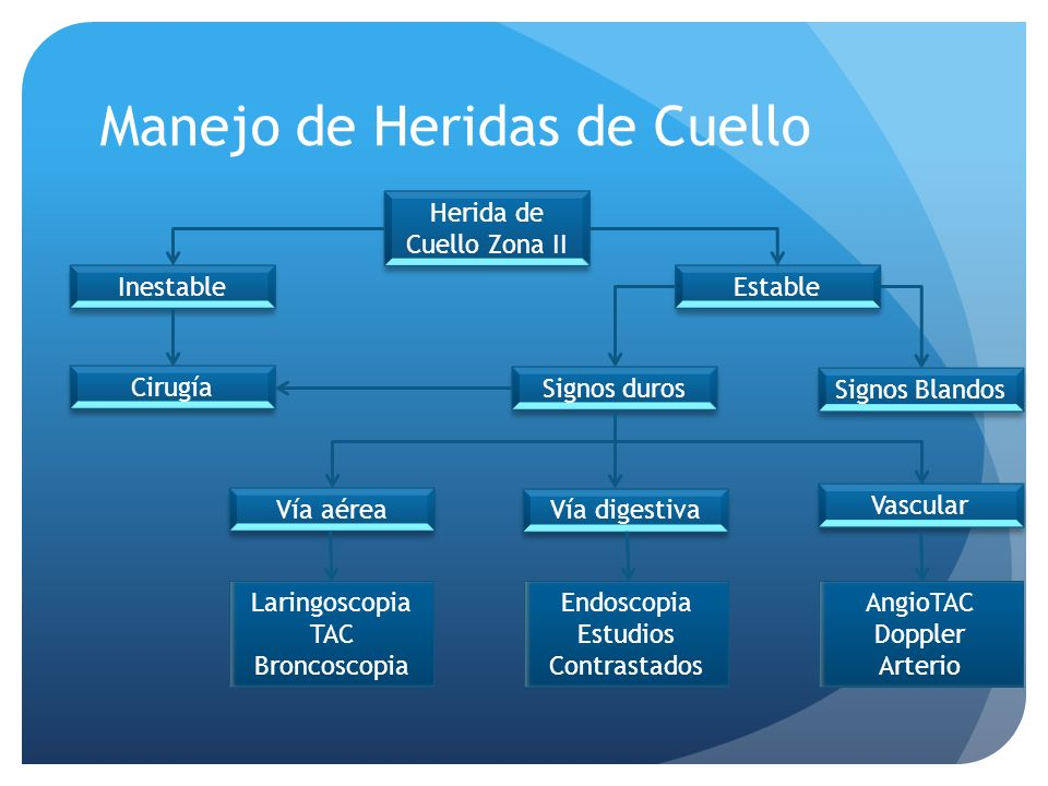 Manejo de Heridas de Cuello Herida de Cuello Zona II Signos duros Inestable Cirugía Estable Signos Blandos Vía aérea Vía digestiva Vascular Laringosco