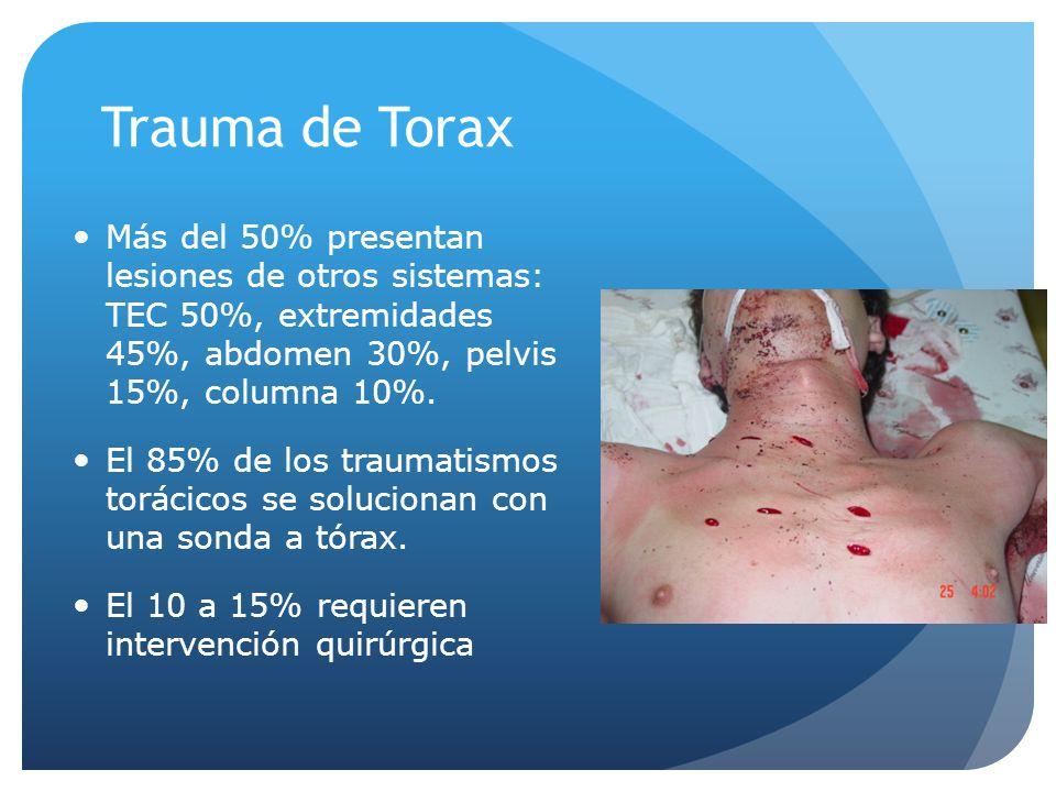 Más del 50% presentan lesiones de otros sistemas: TEC 50%, extremidades 45%, abdomen 30%, pelvis 15%, columna 10%. El 85% de los traumatismos torácico
