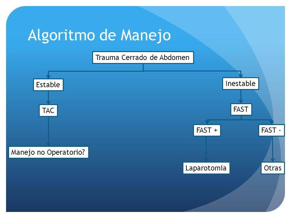 Algoritmo de Manejo Trauma Cerrado de Abdomen Estable Inestable TAC FAST FAST +FAST - Laparotomia Manejo no Operatorio? Otras