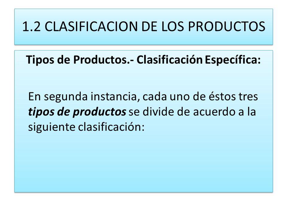 1.2 CLASIFICACION DE LOS PRODUCTOS Tipos de Productos.- Clasificación Específica: En segunda instancia, cada uno de éstos tres tipos de productos se d