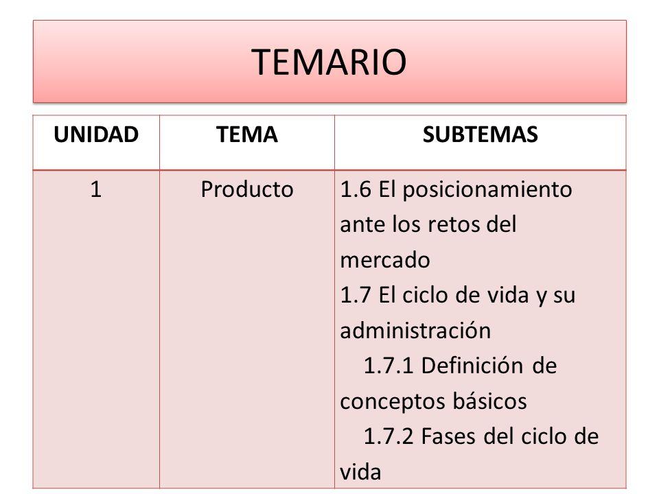 TEMARIO UNIDADTEMASUBTEMAS 1Producto1.6 El posicionamiento ante los retos del mercado 1.7 El ciclo de vida y su administración 1.7.1 Definición de con