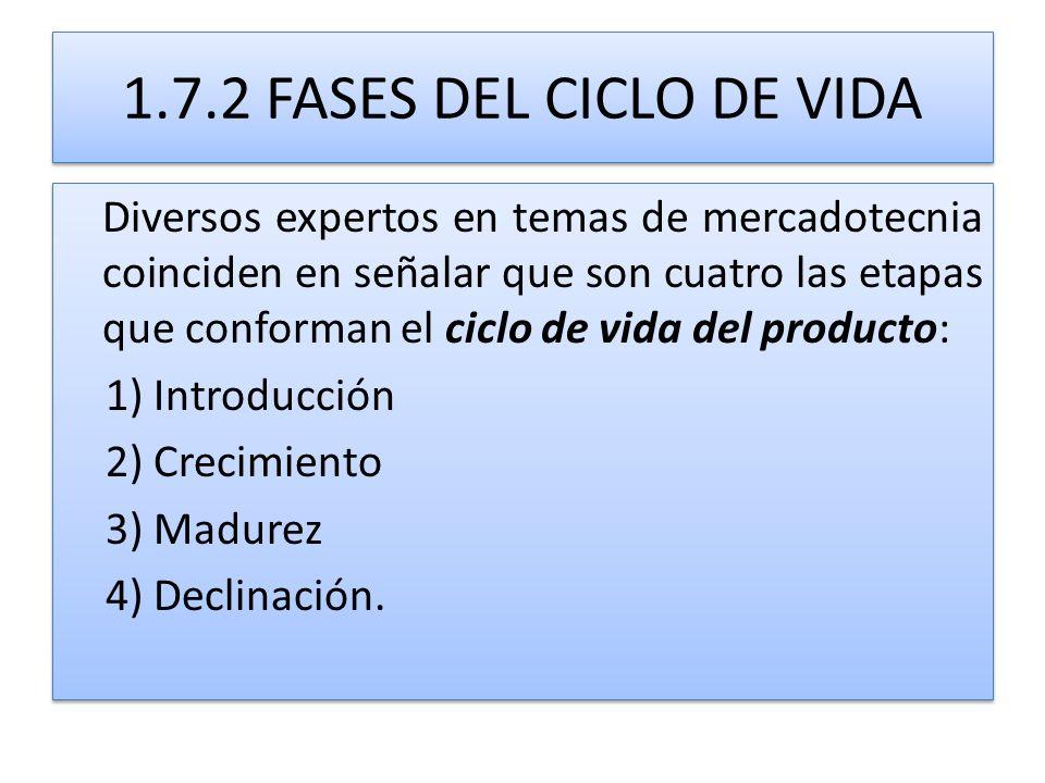 1.7.2 FASES DEL CICLO DE VIDA Diversos expertos en temas de mercadotecnia coinciden en señalar que son cuatro las etapas que conforman el ciclo de vid