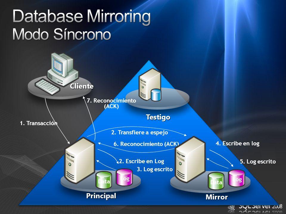 Principal Testigo Data Log Mirror 1. Transacción 2. Escribe en Log 2. Transfiere a espejo 6. Reconocimiento (ACK) 7. Reconocimiento (ACK) 4. Escribe e