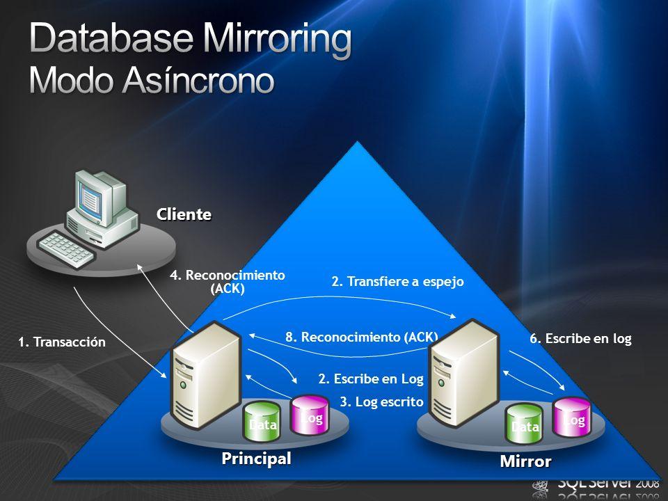 Principal Data Log Mirror 1. Transacción 2. Escribe en Log 2. Transfiere a espejo 8. Reconocimiento (ACK) 4. Reconocimiento (ACK) 6. Escribe en log Da