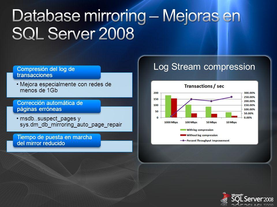 Mejora especialmente con redes de menos de 1Gb Compresión del log de transacciones msdb..suspect_pages y sys.dm_db_mirroring_auto_page_repai r Correcc