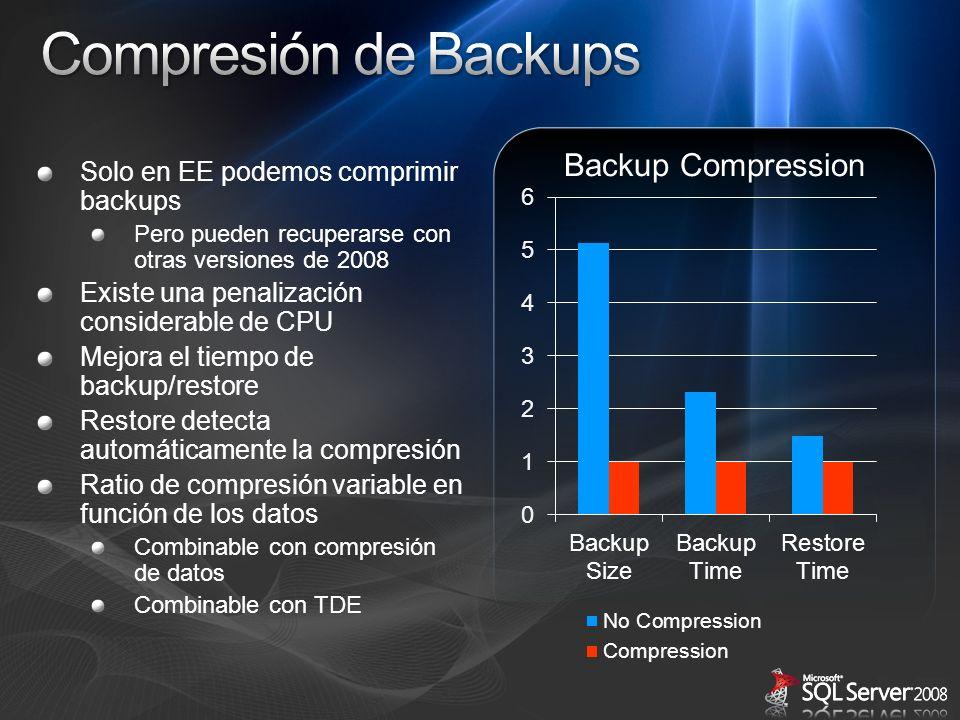 Solo en EE podemos comprimir backups Pero pueden recuperarse con otras versiones de 2008 Existe una penalización considerable de CPU Mejora el tiempo