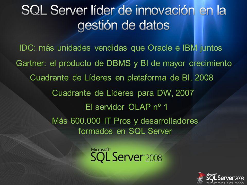 El servidor OLAP nº 1 Más 600.000 IT Pros y desarrolladores formados en SQL Server IDC: más unidades vendidas que Oracle e IBM juntos Gartner: el prod