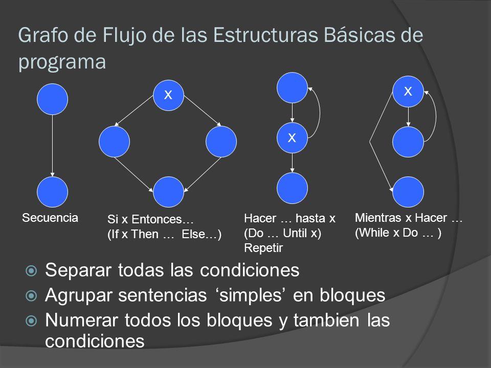Grafo de Flujo de las Estructuras Básicas de programa Separar todas las condiciones Agrupar sentencias simples en bloques Numerar todos los bloques y