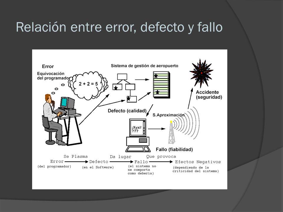 Relación entre error, defecto y fallo