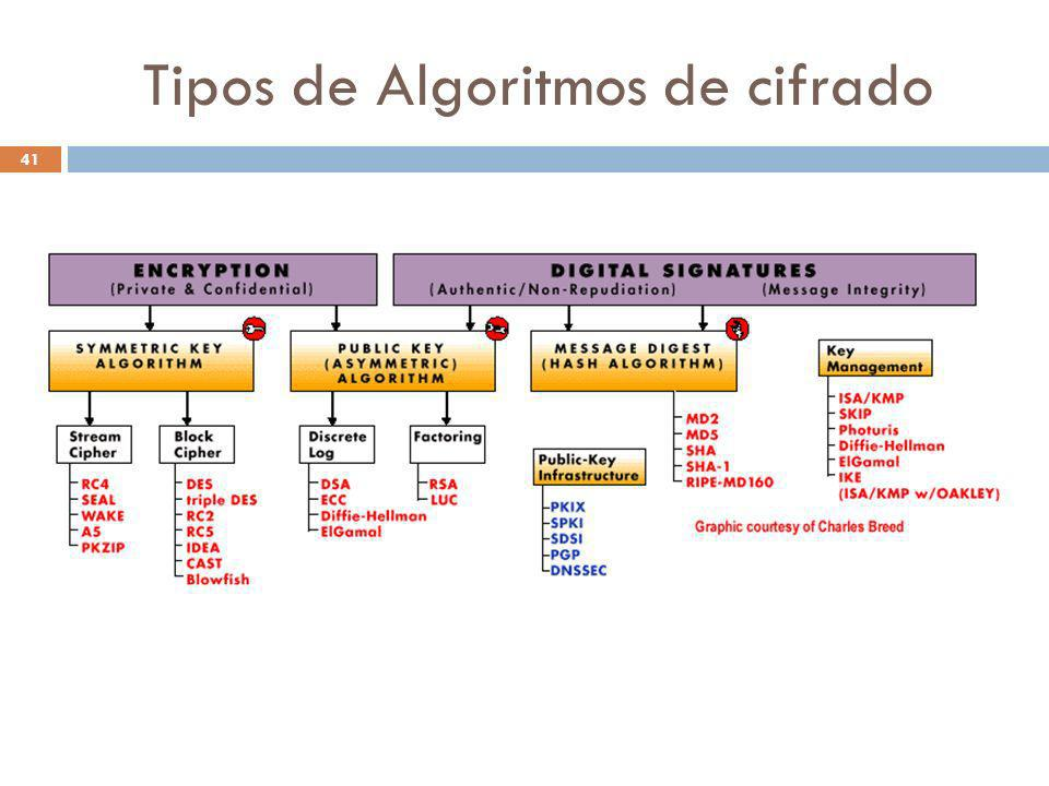 Tipos de Algoritmos de cifrado 41