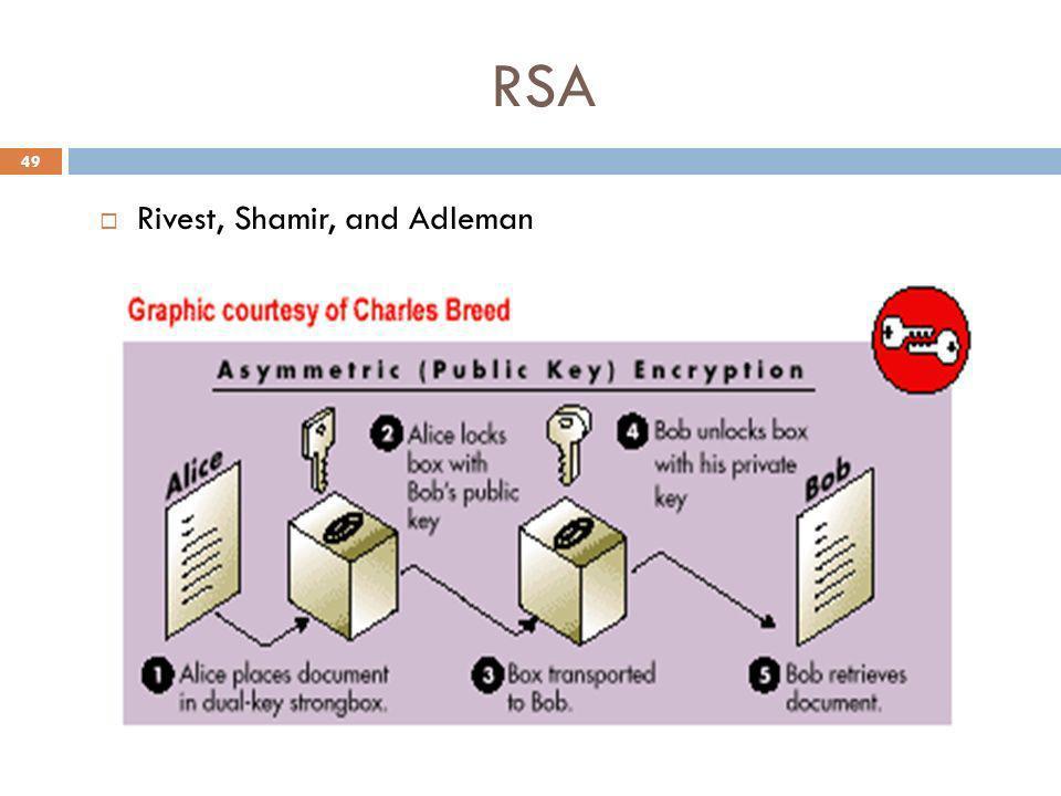 RSA 49 Rivest, Shamir, and Adleman