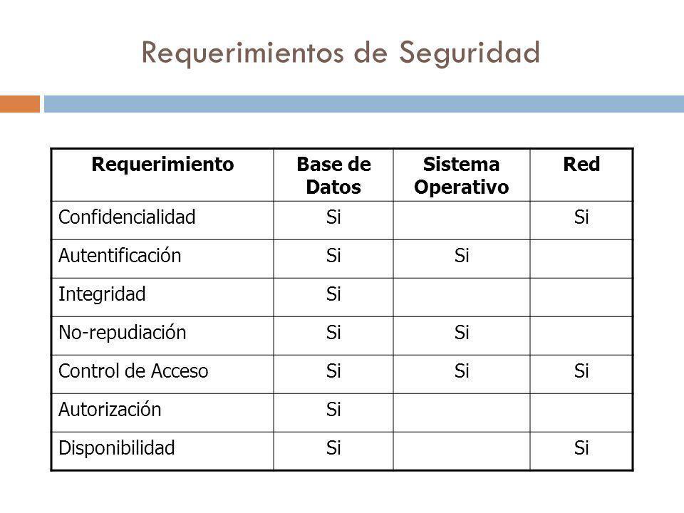 RequerimientoBase de Datos Sistema Operativo Red ConfidencialidadSi AutentificaciónSi IntegridadSi No-repudiaciónSi Control de AccesoSi AutorizaciónSi