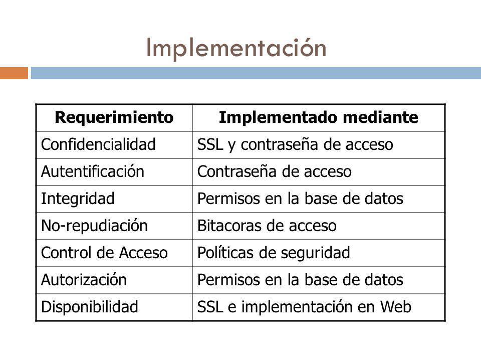 Implementación RequerimientoImplementado mediante ConfidencialidadSSL y contraseña de acceso AutentificaciónContraseña de acceso IntegridadPermisos en