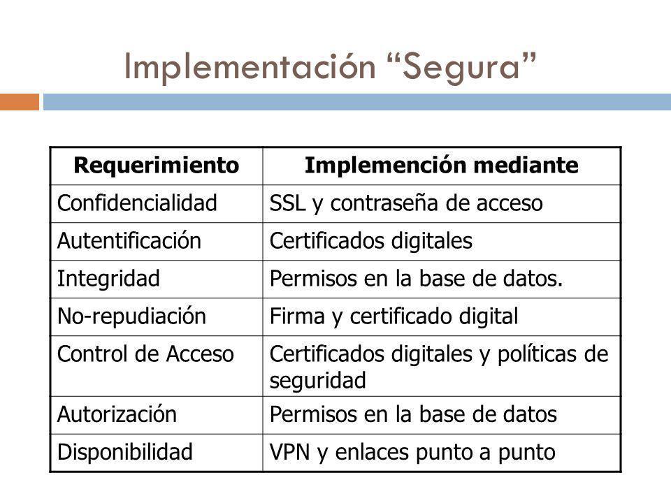 Implementación Segura RequerimientoImplemención mediante ConfidencialidadSSL y contraseña de acceso AutentificaciónCertificados digitales IntegridadPe