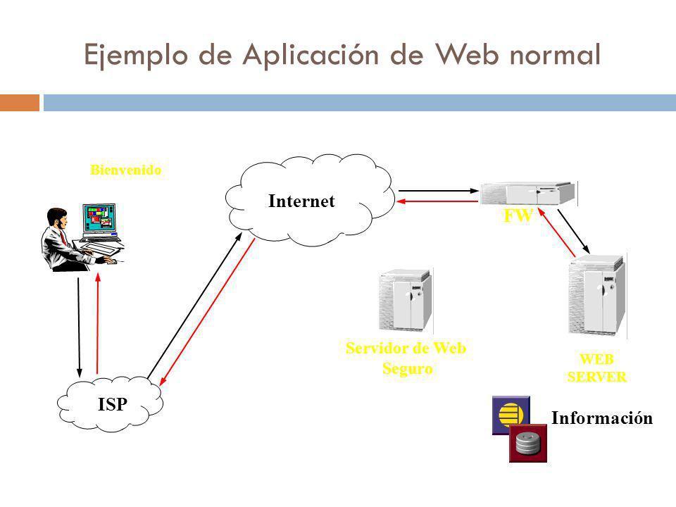 Ejemplo de Aplicación de Web normal Internet ISP Bienvenido WEB SERVER Servidor de Web Seguro FW Información