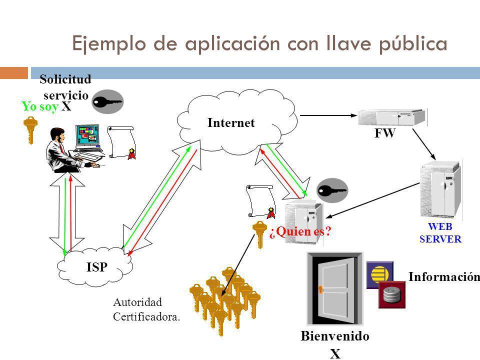 Ejemplo de aplicación con llave pública Internet ISP WEB SERVER FW Información ¿Quien es? Yo soy X Bienvenido X Solicitud servicio Autoridad Certifica