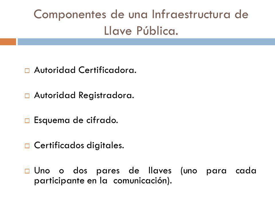 Componentes de una Infraestructura de Llave Pública. Autoridad Certificadora. Autoridad Registradora. Esquema de cifrado. Certificados digitales. Uno