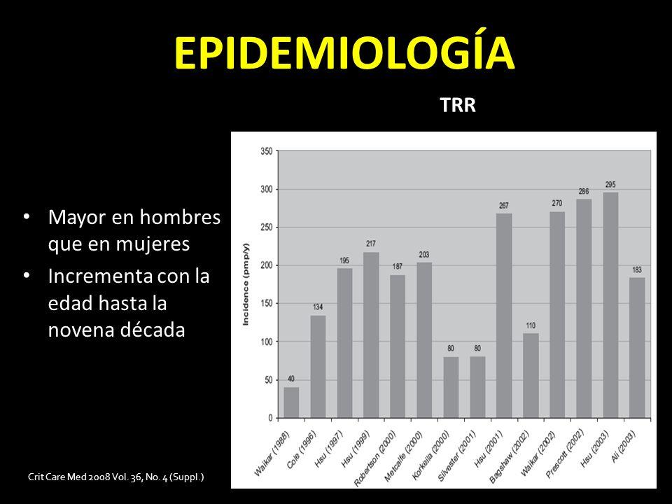 EPIDEMIOLOGÍA TRR Mayor en hombres que en mujeres Incrementa con la edad hasta la novena década Crit Care Med 2008 Vol. 36, No. 4 (Suppl.)