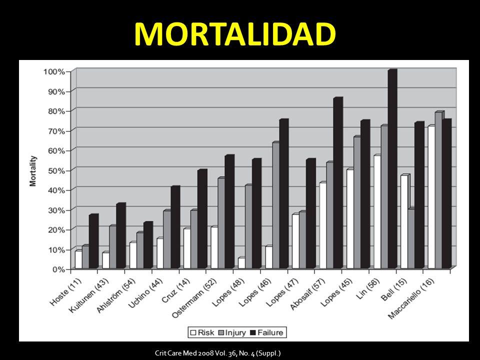 MORTALIDAD Crit Care Med 2008 Vol. 36, No. 4 (Suppl.)