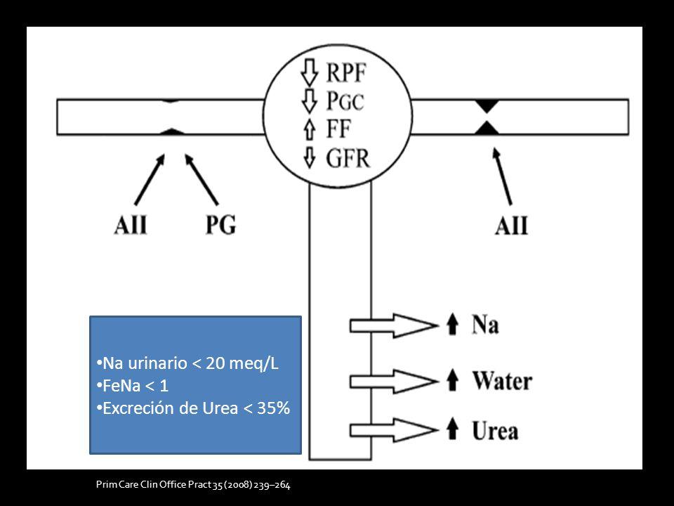 Prim Care Clin Office Pract 35 (2008) 239–264 Na urinario < 20 meq/L FeNa < 1 Excreción de Urea < 35%