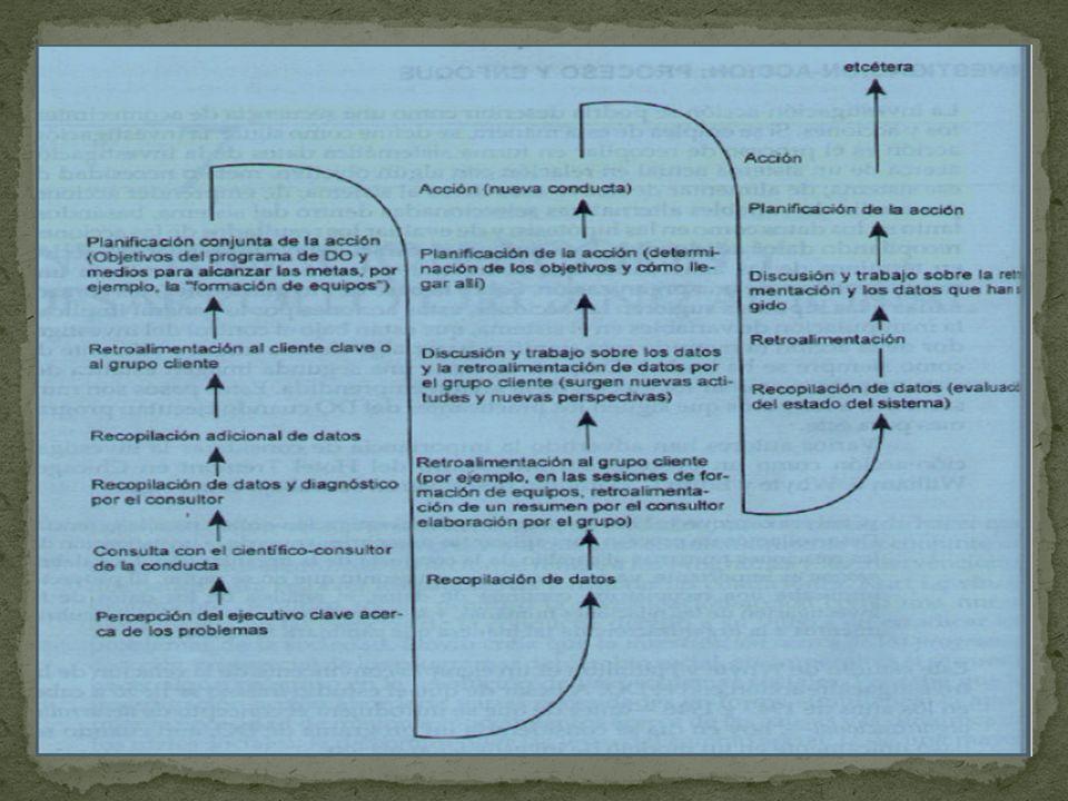 El modelo de investigación-acción considera el cambio planeado como un proceso cíclico que involucra la colaboración entre los miembros de la organiza