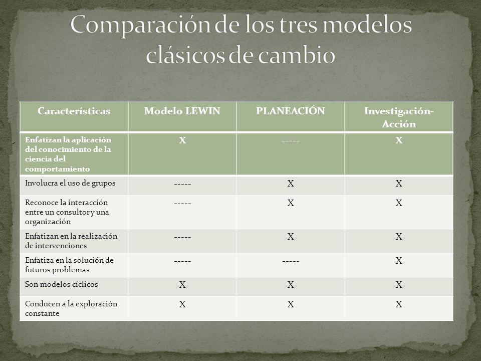 CaracterísticasModelo LEWINPLANEACIÓNInvestigación- Acción Descriptivo de fases de cambio XXX Cada fase de cambio es precedida por una fase preliminar