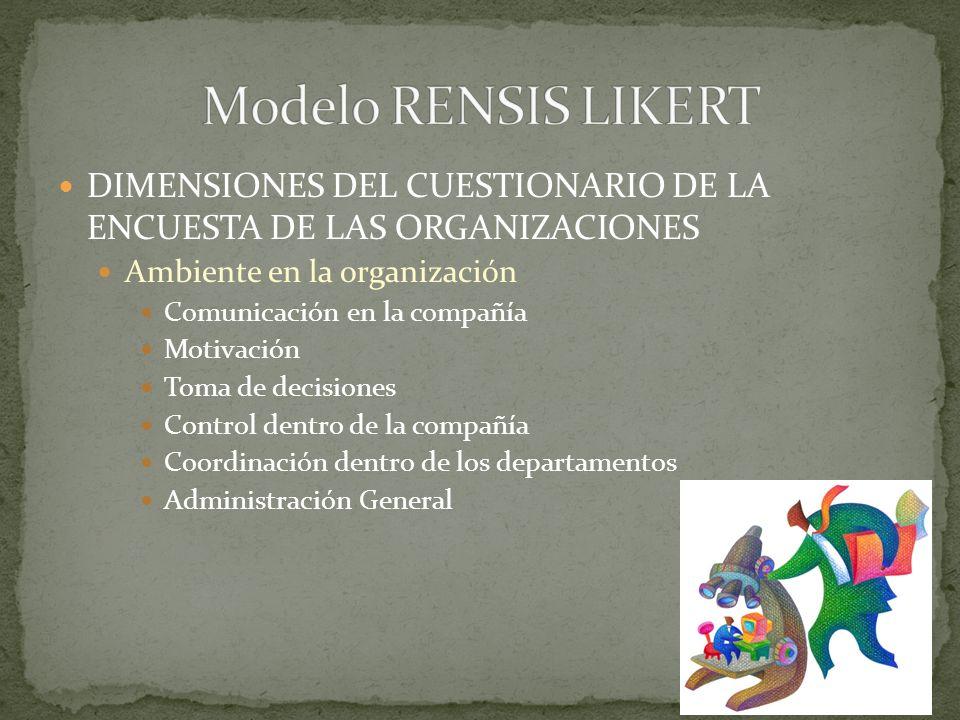 DIMENSIONES DEL CUESTIONARIO DE LA ENCUESTA DE LAS ORGANIZACIONES Liderazgo Apoyo Gerencial Énfasis en las metas gerenciales Facilitación del trabajo