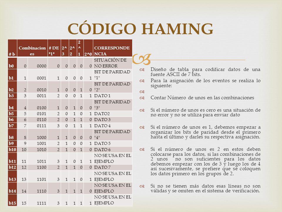 CÓDIGO HAMING Diseño de tabla para codificar datos de una fuente ASCII de 7 bits. Para la asignación de los eventos se realiza lo siguiente: Contar Nú