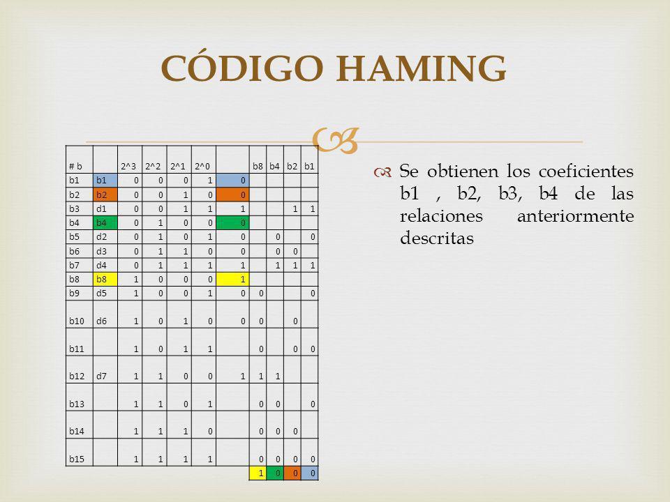 CÓDIGO HAMING Se obtienen los coeficientes b1, b2, b3, b4 de las relaciones anteriormente descritas # b 2^32^22^12^0 b8b4b2b1 00010 b2 00100 b3d100111