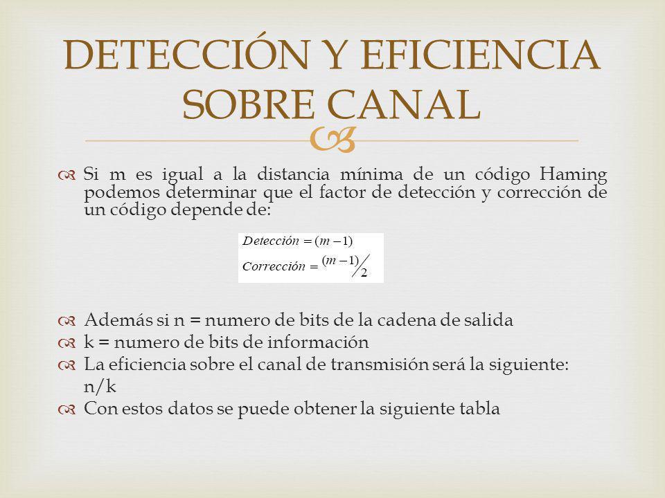 Si m es igual a la distancia mínima de un código Haming podemos determinar que el factor de detección y corrección de un código depende de: Además si
