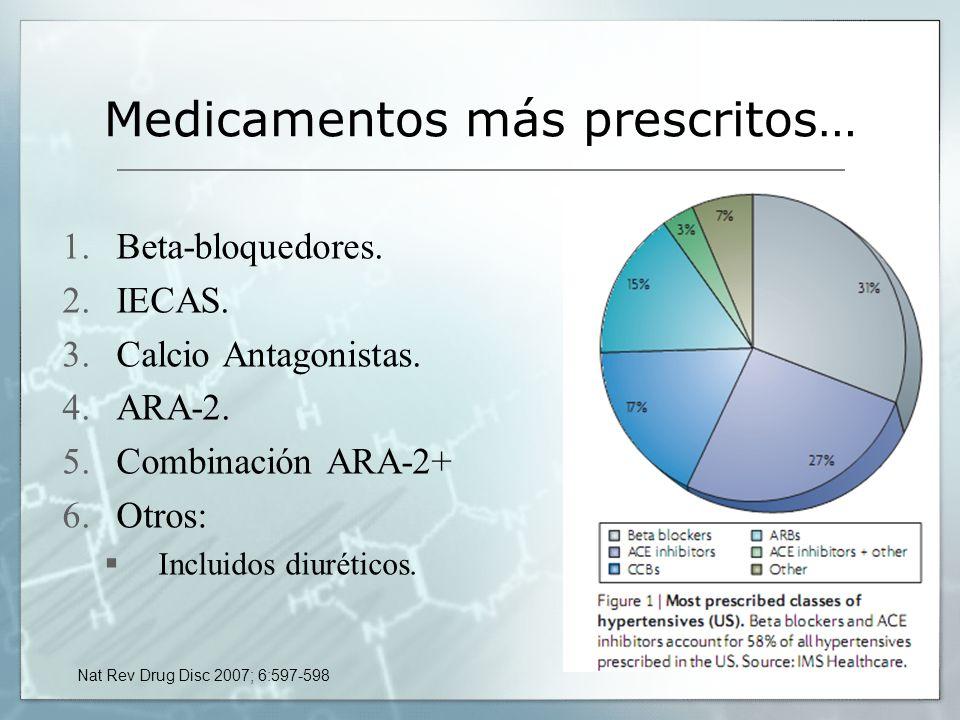 Medicamentos más prescritos… 1.Beta-bloquedores. 2.IECAS. 3.Calcio Antagonistas. 4.ARA-2. 5.Combinación ARA-2+ 6.Otros: Incluidos diuréticos. Nat Rev