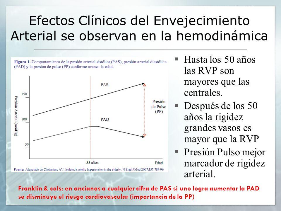 Efectos Clínicos del Envejecimiento Arterial se observan en la hemodinámica Hasta los 50 años las RVP son mayores que las centrales. Después de los 50