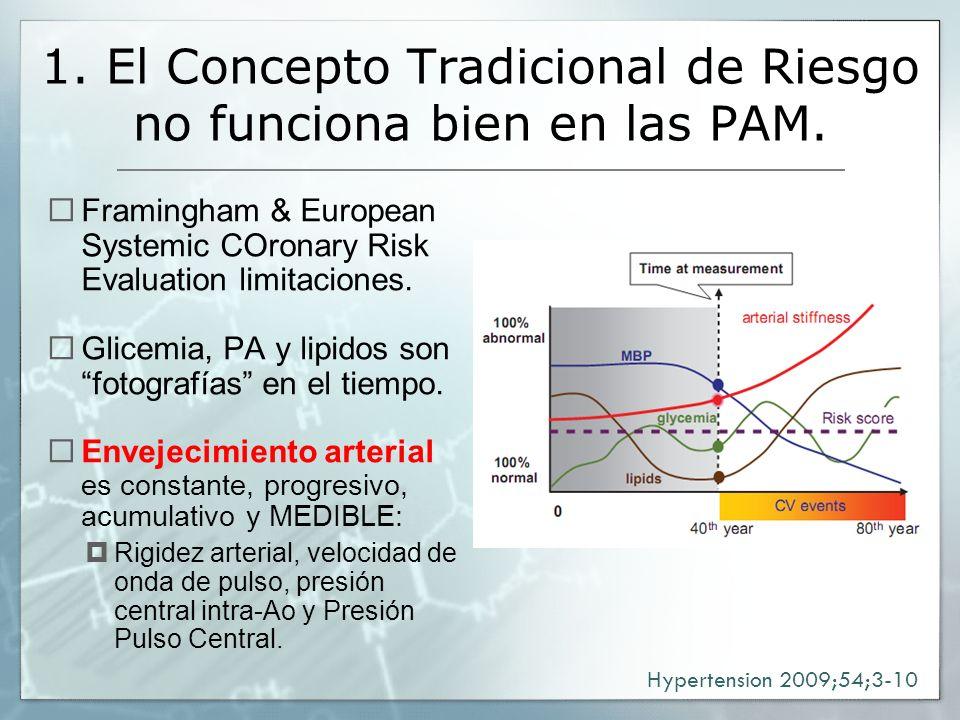 1. El Concepto Tradicional de Riesgo no funciona bien en las PAM. Framingham & European Systemic COronary Risk Evaluation limitaciones. Glicemia, PA y