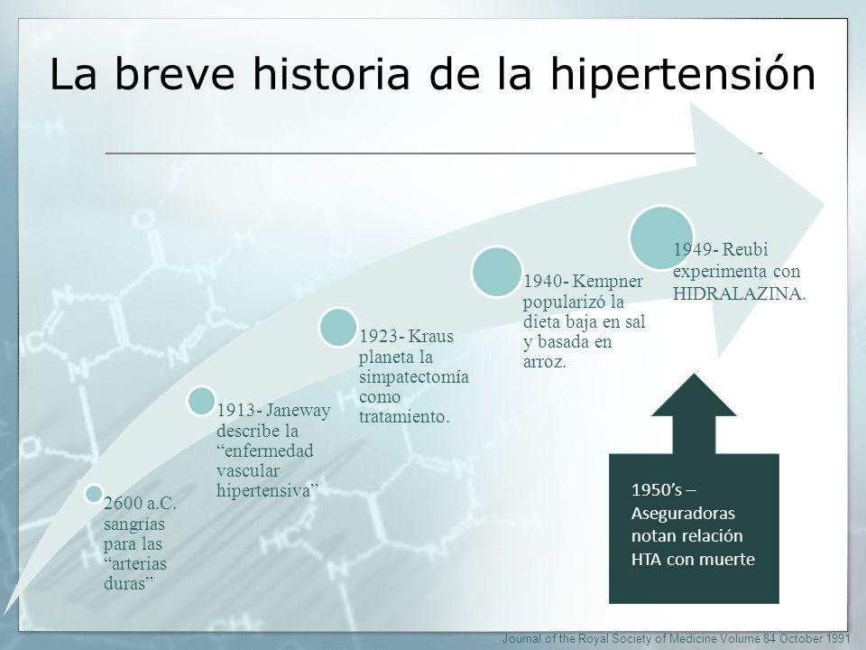Los últimos 60 años de la historia 1957- Clotride 1960- Beta- bloqueadores (propanolol) 1964- Alfa- Metildopa 1980- IECAs Bloqueadores de canales de calcio.